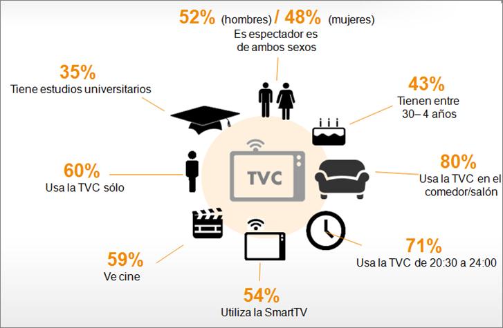Perfil_usuarios-TV_Conectada